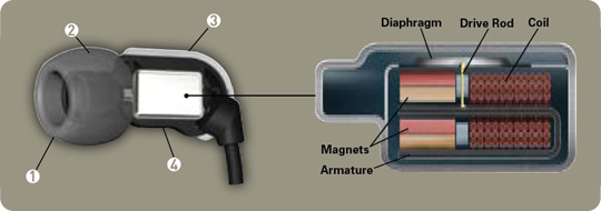B - Quad Balanced Armature Earphones - Brainwavz Audio