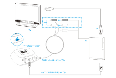 Connect A Wireless Controller